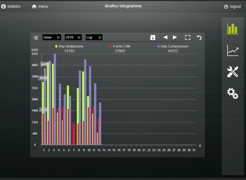 Artelia aumenta efficienza energetica, con un costante monitoraggio
