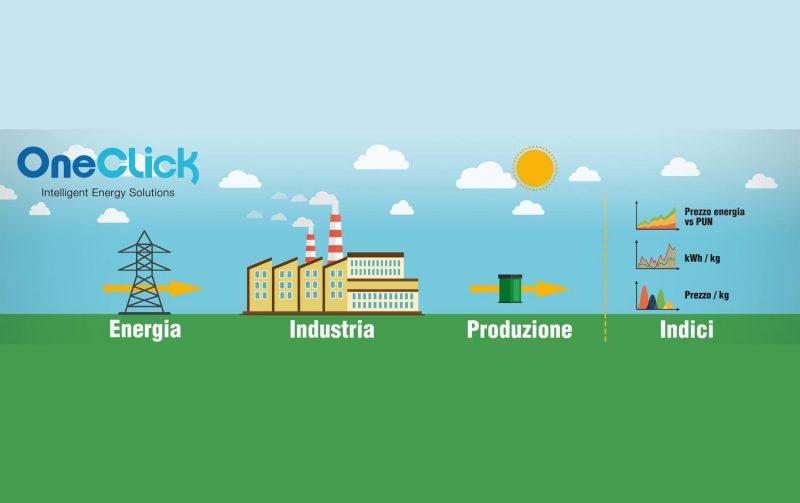 <strong>OneClick, il sistema di monitoraggio energetico di Frigel IES</strong>