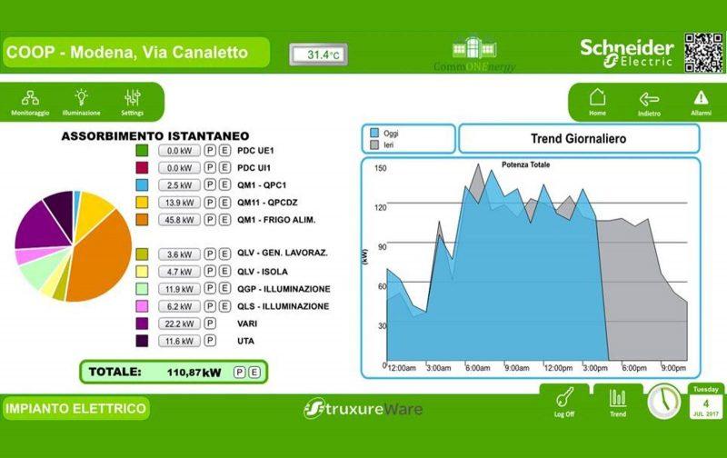 Le tecnologie Schneider Electric per l'efficienza energetica