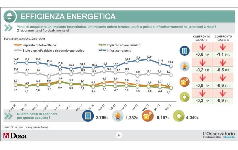 Casa, ristrutturazioni, efficienza energetica: cosa acquistano gli Italiani