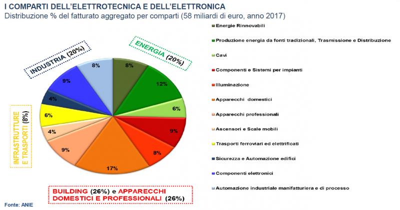 ANIE Confindustria:industria tecnologica fondamentale per la crescita