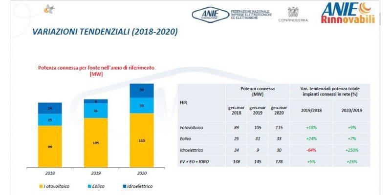 Osservatorio FER: +23% per fotovoltaico, eolico e idroelettrico