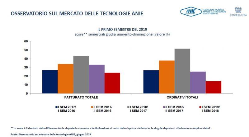 CONFINDUSTRIA ANIE: in Italia l'industria tecnologica è un grande traino economico