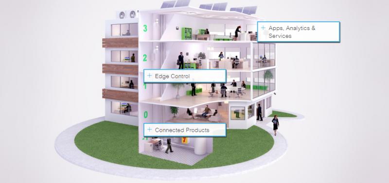 Edifici più intelligenti con EcoStruxure Building di Schneider Electric