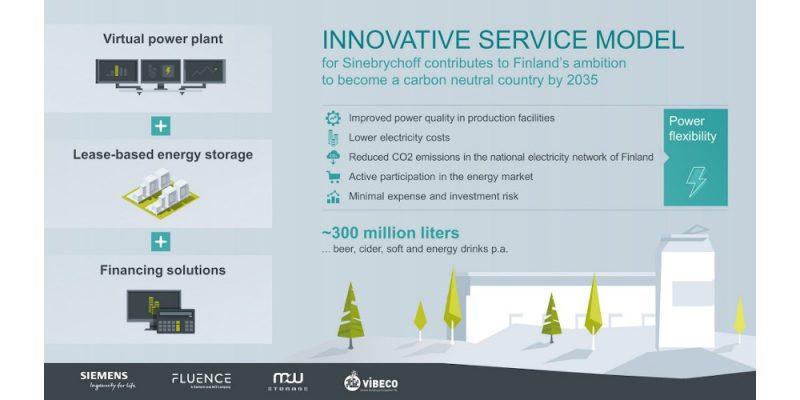 Siemens progetta in Finlandia la prima Virtual Power Plant industriale