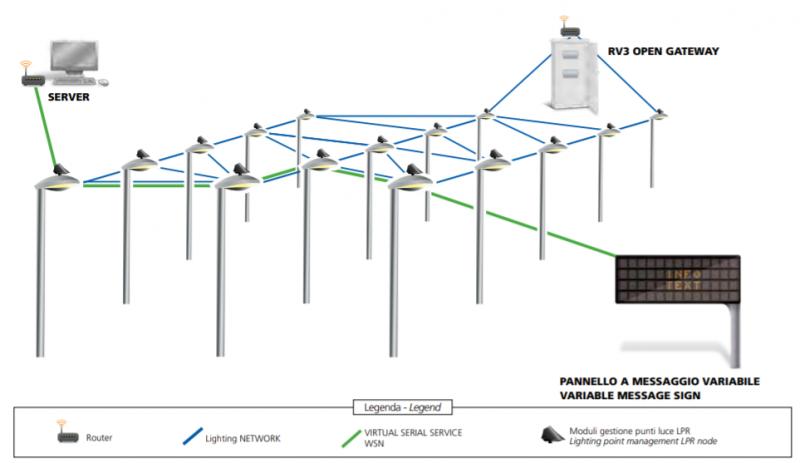 Reverberi sviluppa il nodo di telecontrollo per monitorare l'oscillazione