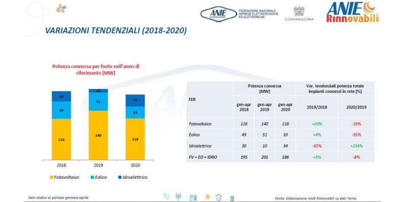 Dati Osservatorio FER aprile 2020: -8% rispetto al 2019