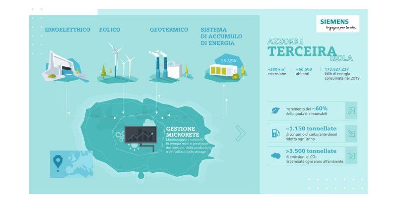 Un sistema di accumulo Siemens per la transizione energetica delle Azzorre