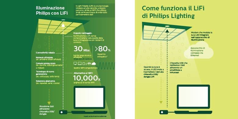 Signify presenta LiFi: connessione dati a banda larga attraverso la luce