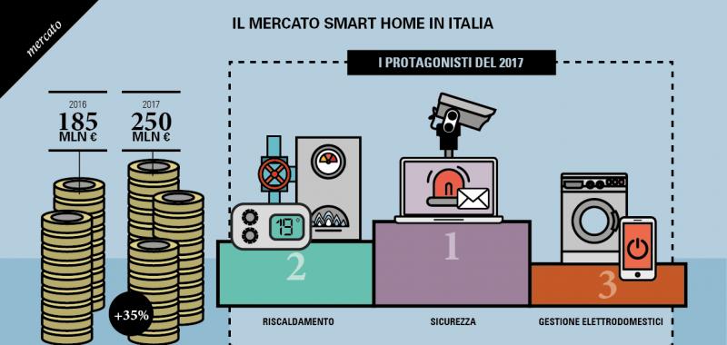 Casa intelligente: mercato in crescita e Italiani sempre più smart
