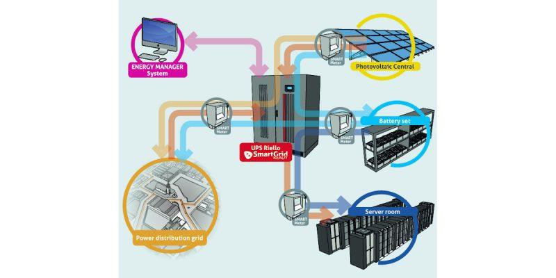 Sistemi Riello UPS: una protezione completa dalle alterazioni della rete